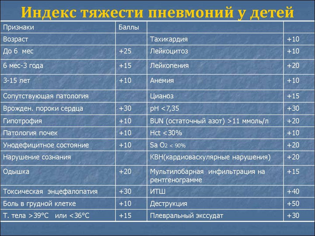 Признаки пневмонии у ребенка 1 5 года