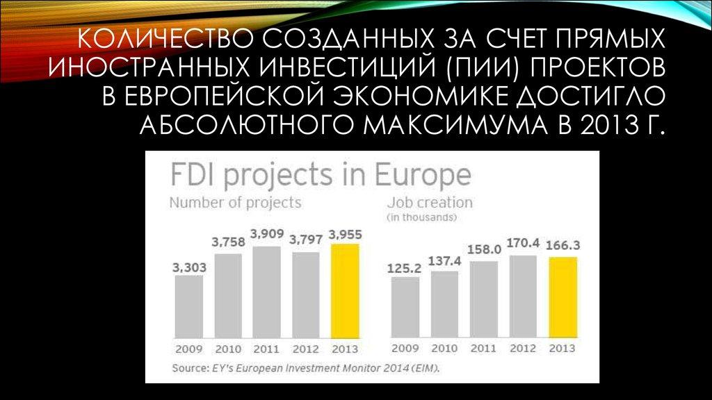 Инвестиционные проекты германия как устроиться на работу в сша без документов