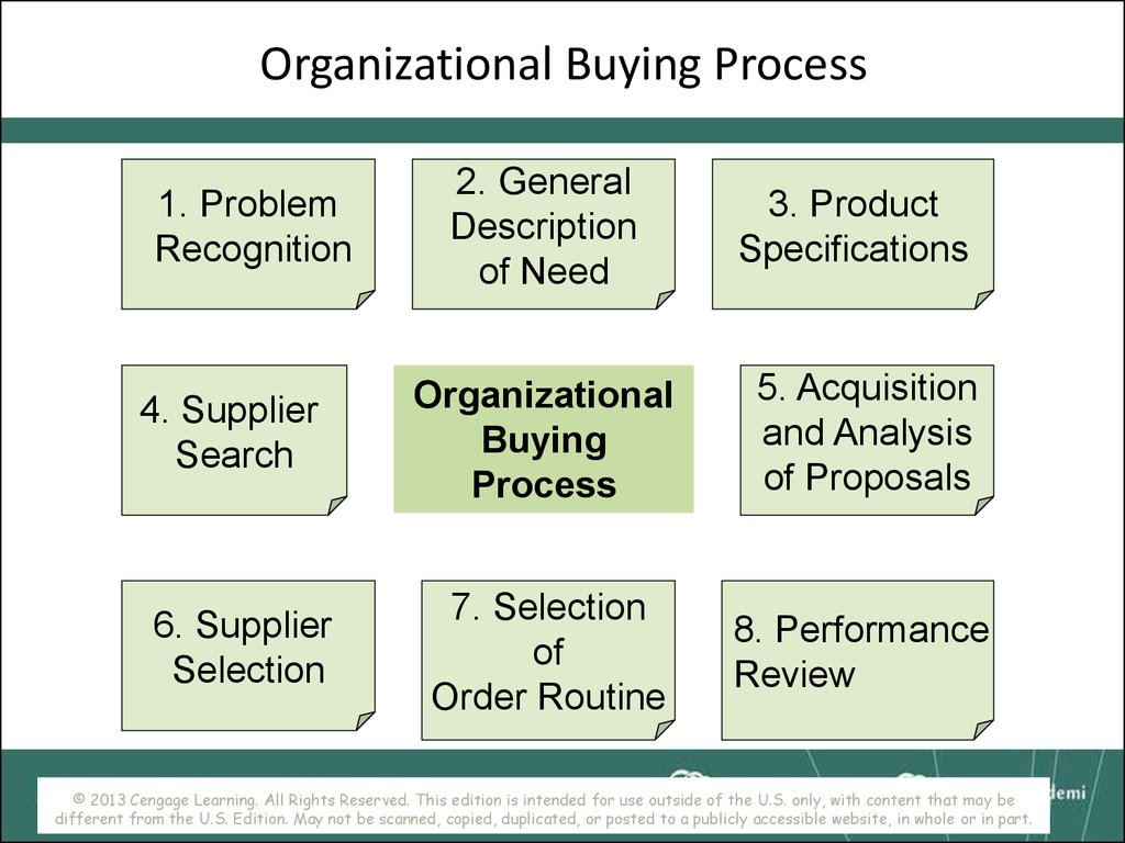 complexities of the organisational buying process essay The buying process starts with need recognition at this stage, the buyer recognises a problem or need (eg i am hungry, we need a new sofa, i have a headache) or responds to a marketing stimulus (eg you pass starbucks and are attracted by the aroma of coffee and chocolate muffins.