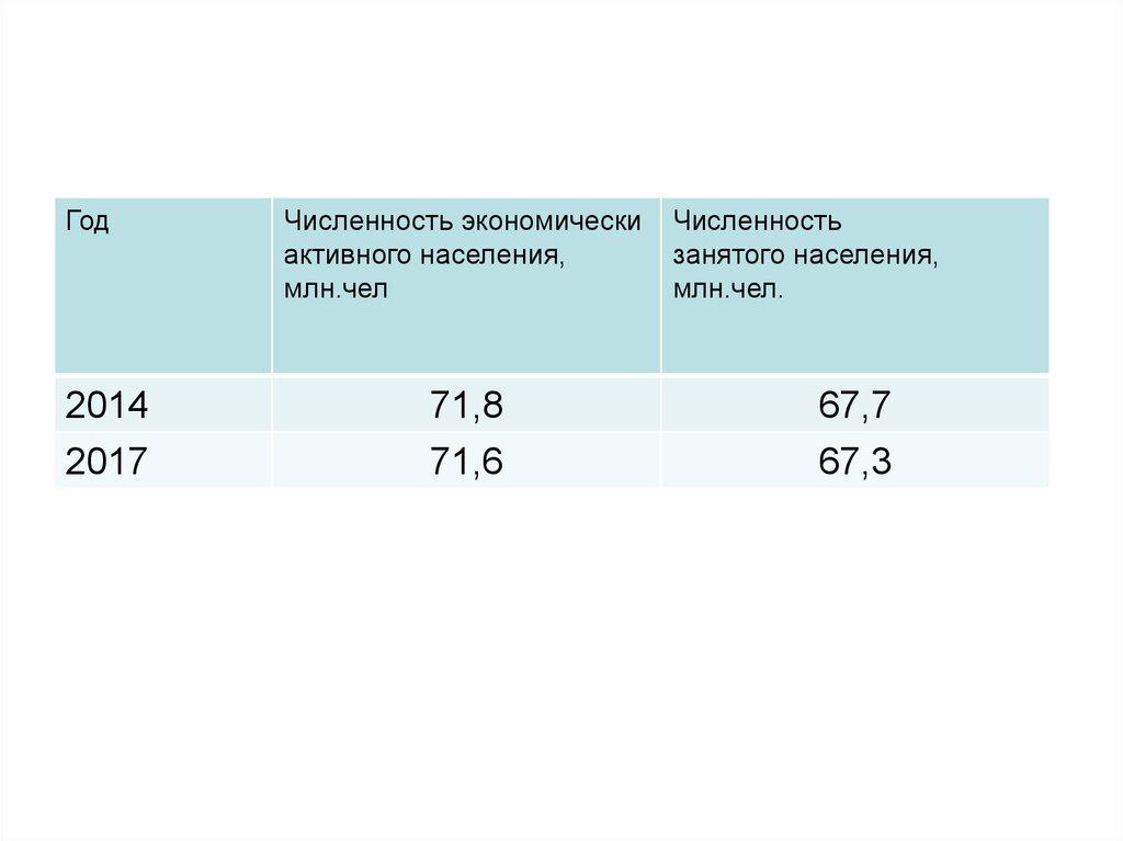Число занятого населения
