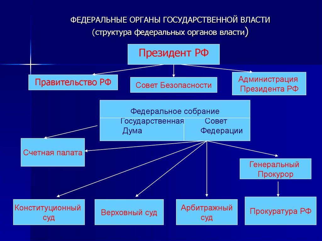 Система и структура органов исполнительной власти рф. шпаргалка