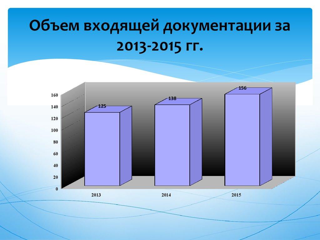Документоведение и документационное обеспечение управления   корреспонденции Объем входящей документации за 2013 2015 гг