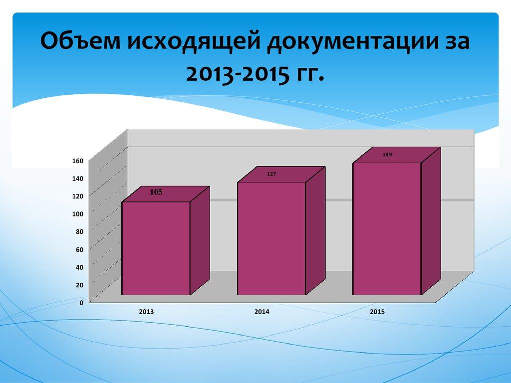 Документоведение и документационное обеспечение управления  Объем исходящей документации за 2013 2015 гг