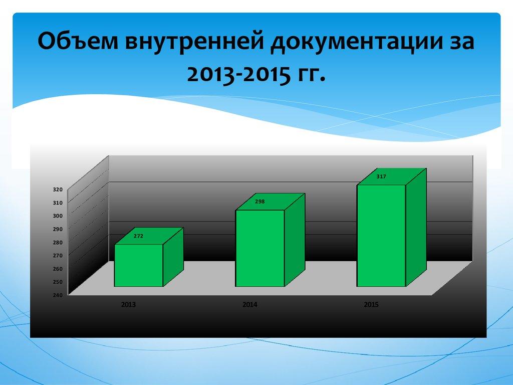 Документоведение и документационное обеспечение управления  Объем внутренней документации за 2013 2015 гг