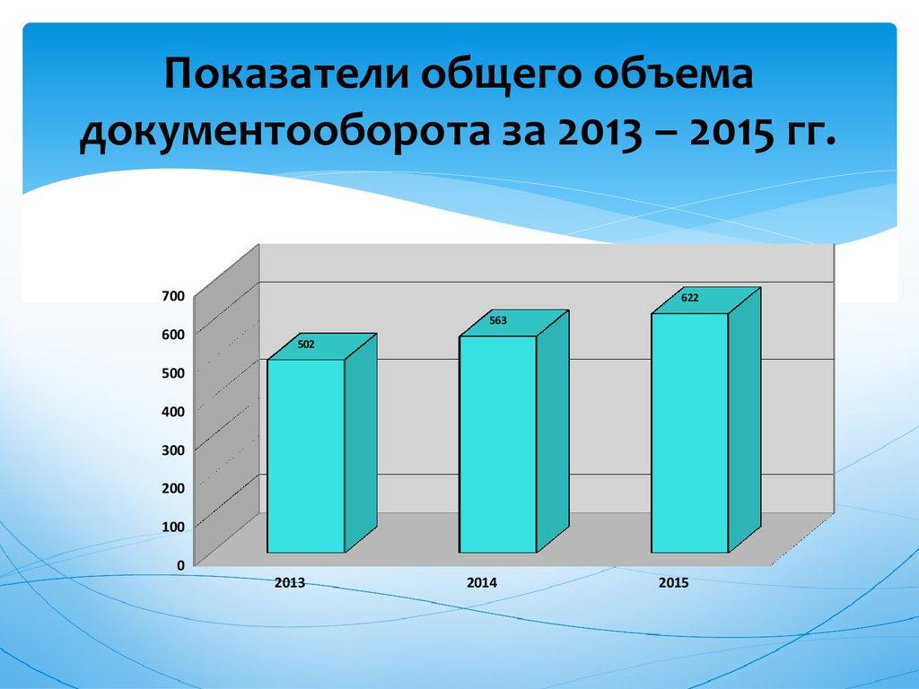 Документоведение и документационное обеспечение управления  Показатели общего объема документооборота за 2013 2015 гг