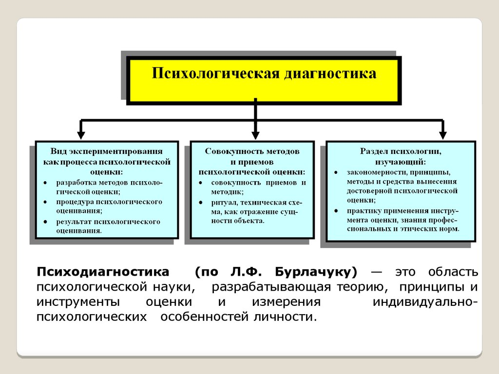 Психодиагностика online presentation 6