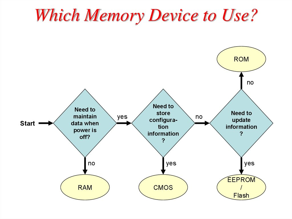 Which Memory Device to Use?