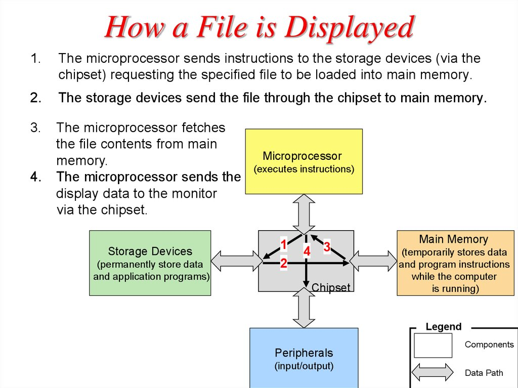 How a File is Displayed