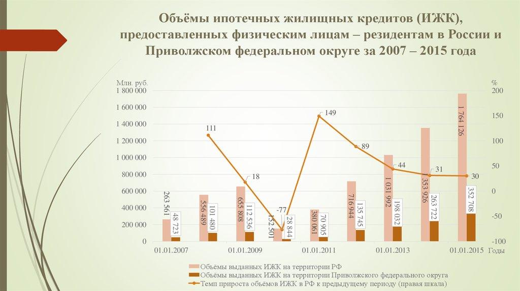 Кредитование физических лиц в россии аналаз