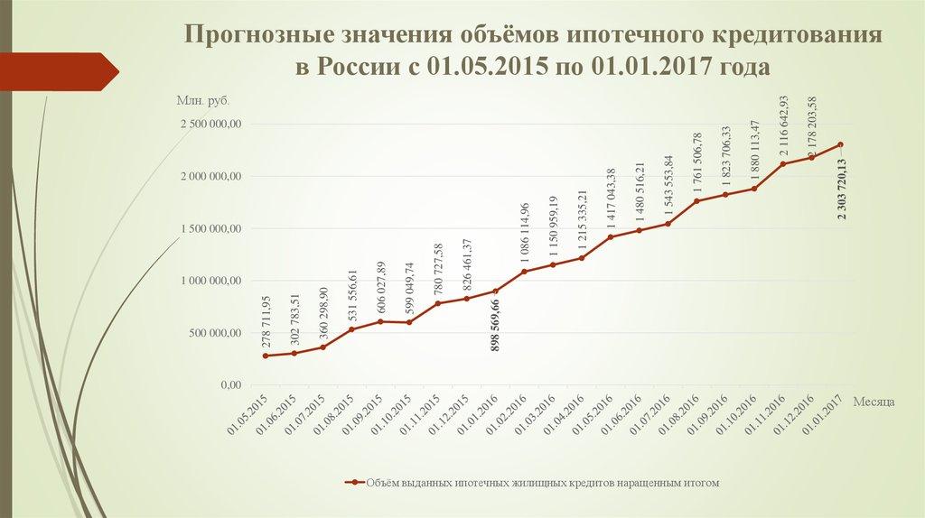 стоимость ипотеки в 2017 в россии сверкающая