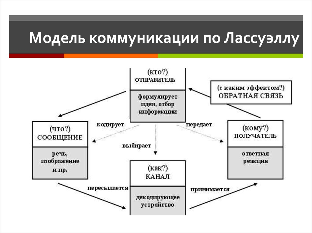 lasswell s model of communication Lasswell's model of communication he expressed the actual type because, who affirms exactly what, in which funnel, to be able to which, in doing what which means, lasswell's style of verbal exchanges consists of several parts- sender (who) message (what) in addition to the receiver (whom.