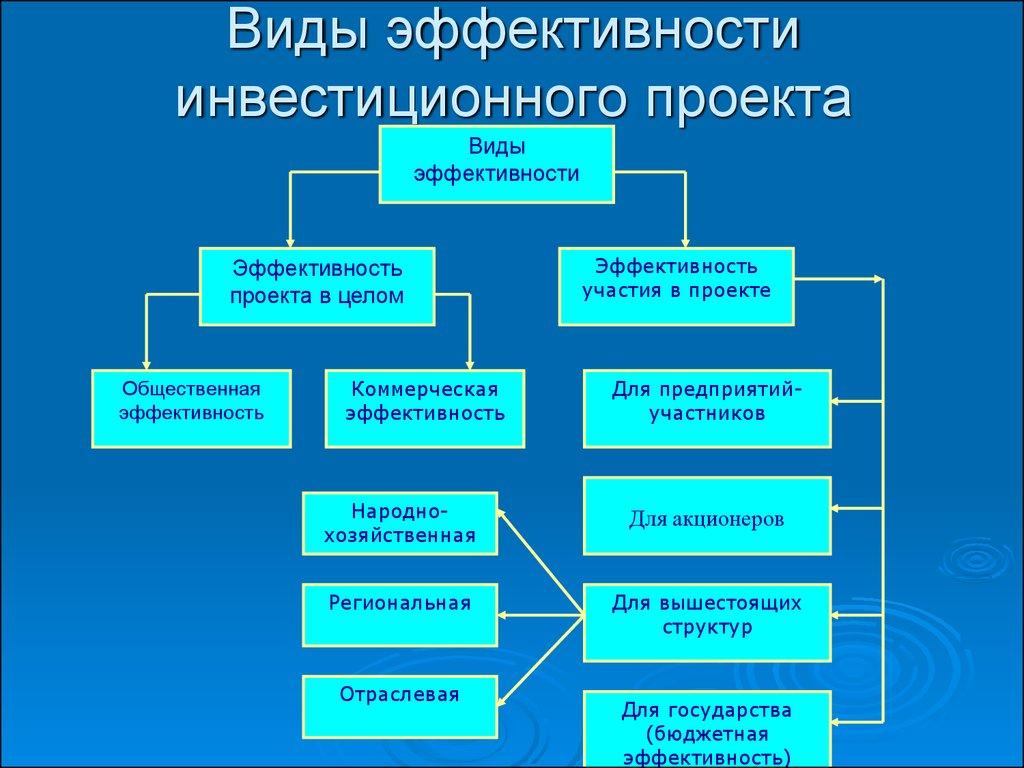 экспертиза инвестиционных проектов строительства тех