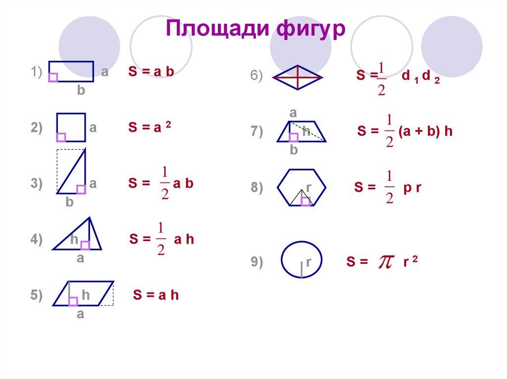 площадей геометрических объемов шпаргалка и фигур всех