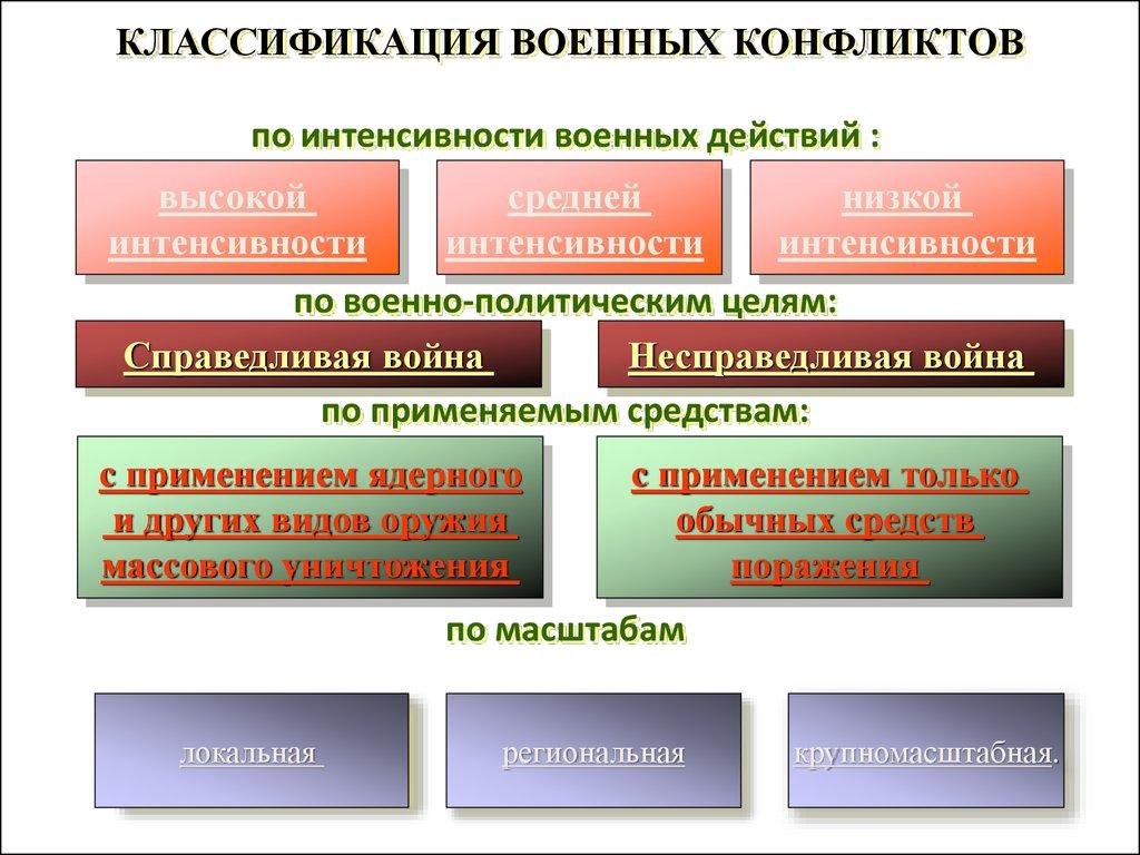 Устранение внутренних конфликтов