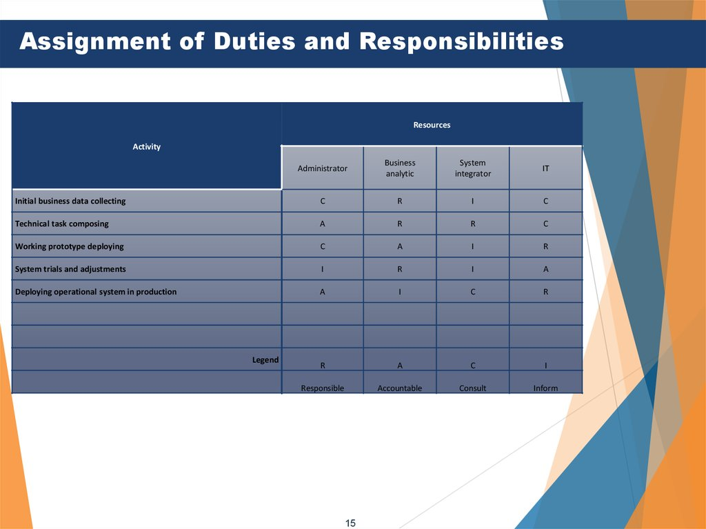 Assignment of Duties and Responsibilities