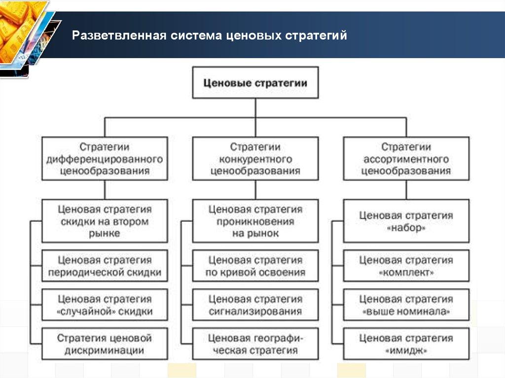 Ценовой шпаргалка выбор стратегии организации