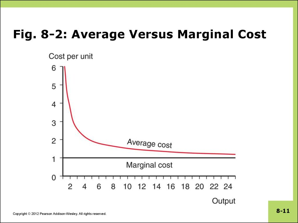Fig. 8-2: Average Versus Marginal Cost