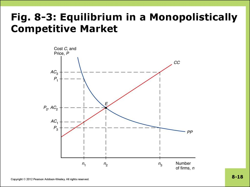 Fig. 8-3: Equilibrium in a Monopolistically Competitive Market