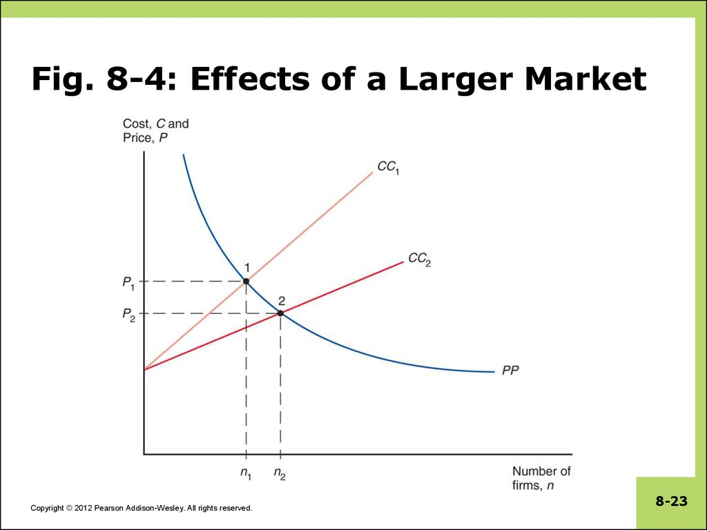 Fig. 8-4: Effects of a Larger Market
