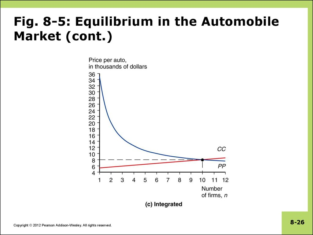Fig. 8-5: Equilibrium in the Automobile Market (cont.)