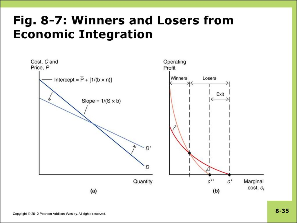 Fig. 8-7: Winners and Losers from Economic Integration