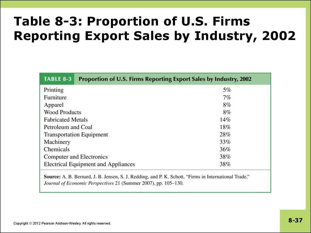 Table 8-3: Proportion of U.S. Firms Reporting Export Sales by Industry, 2002