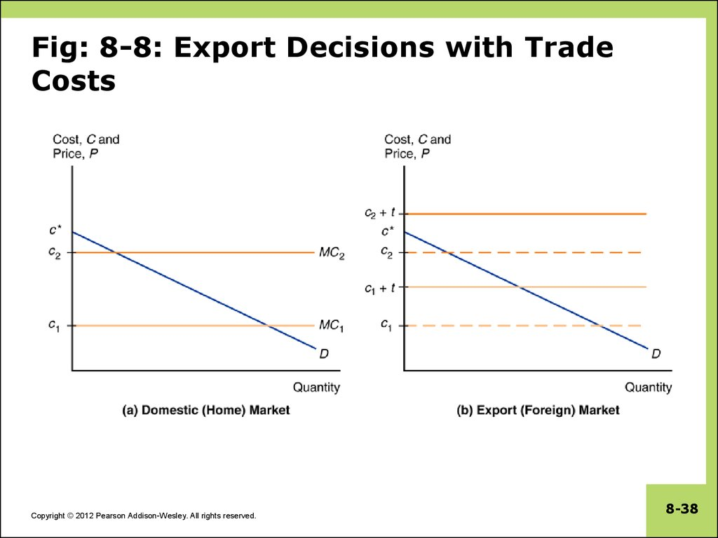Fig: 8-8: Export Decisions with Trade Costs