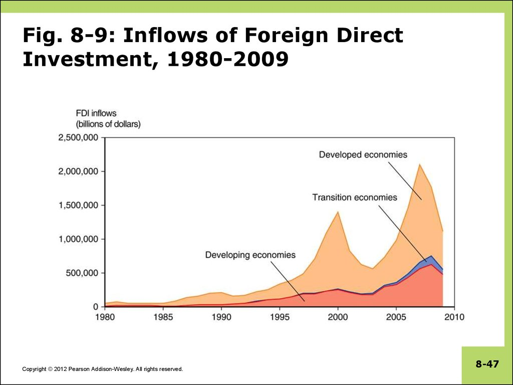 Fig. 8-9: Inflows of Foreign Direct Investment, 1980-2009