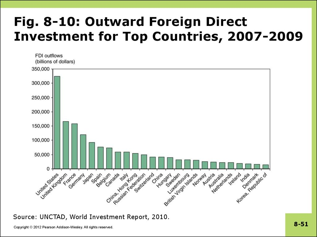 Fig. 8-10: Outward Foreign Direct Investment for Top Countries, 2007-2009