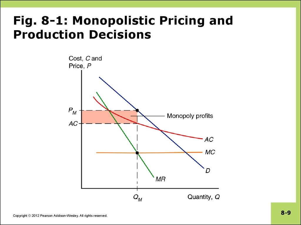 Fig. 8-1: Monopolistic Pricing and Production Decisions