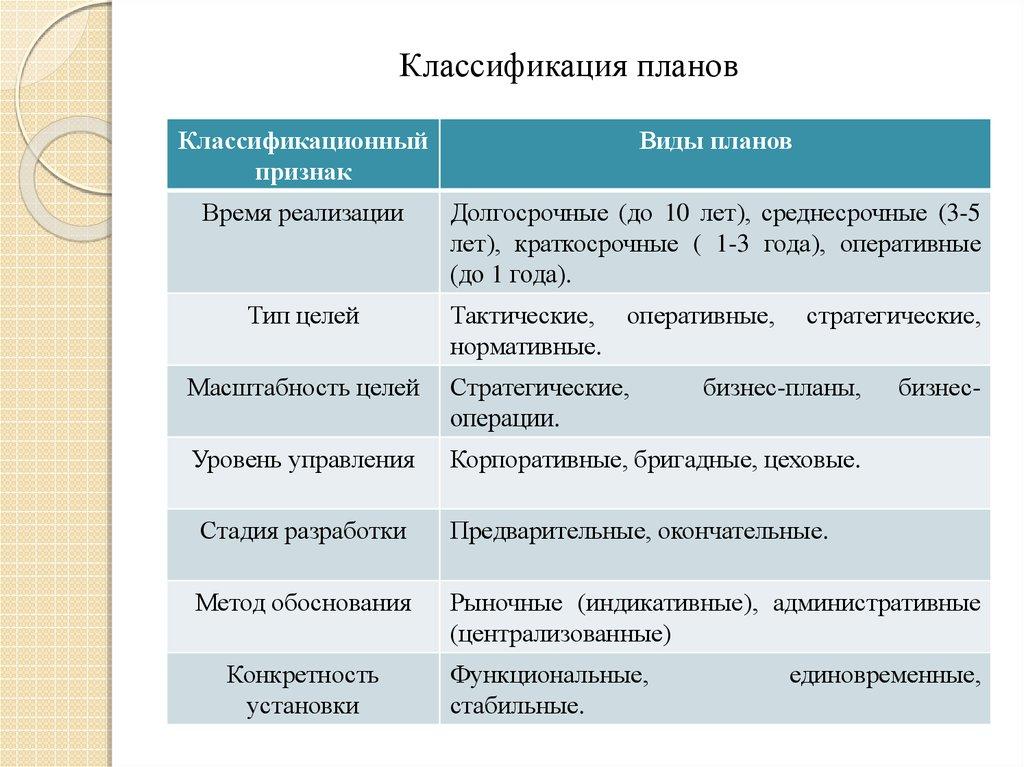 Среднесрочный бизнес план бизнес план дилинговый центр