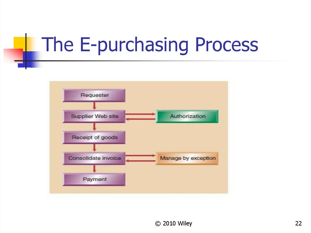 The E-purchasing Process