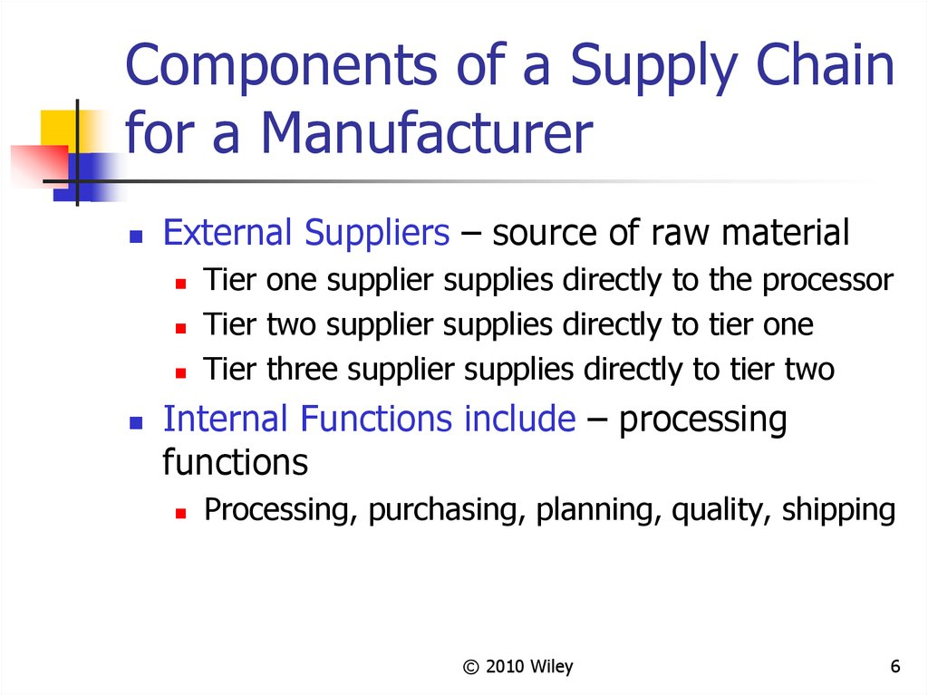 Components of a Supply Chain for a Manufacturer