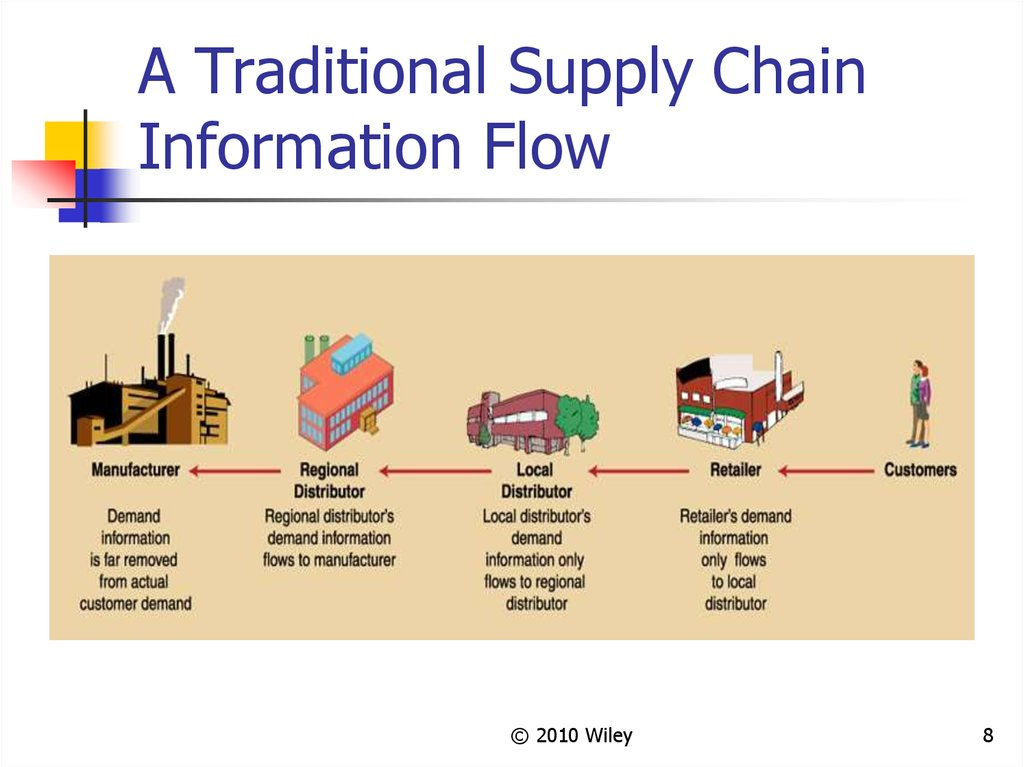 A Traditional Supply Chain Information Flow
