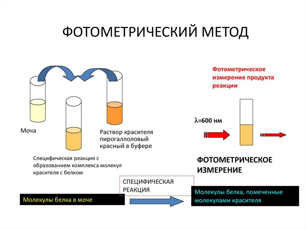 завелся, спектрофотометрический метод определения белка поняла