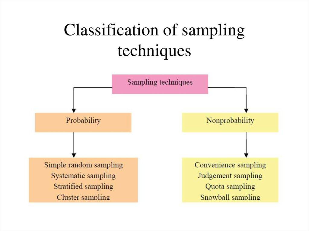 Sampling Online Presentation
