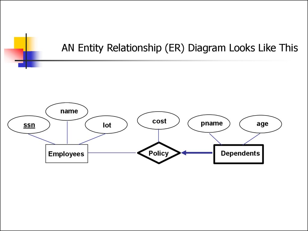 Entity relationship model lecture 1 online presentation an entity relationship er diagram looks like this ccuart Gallery