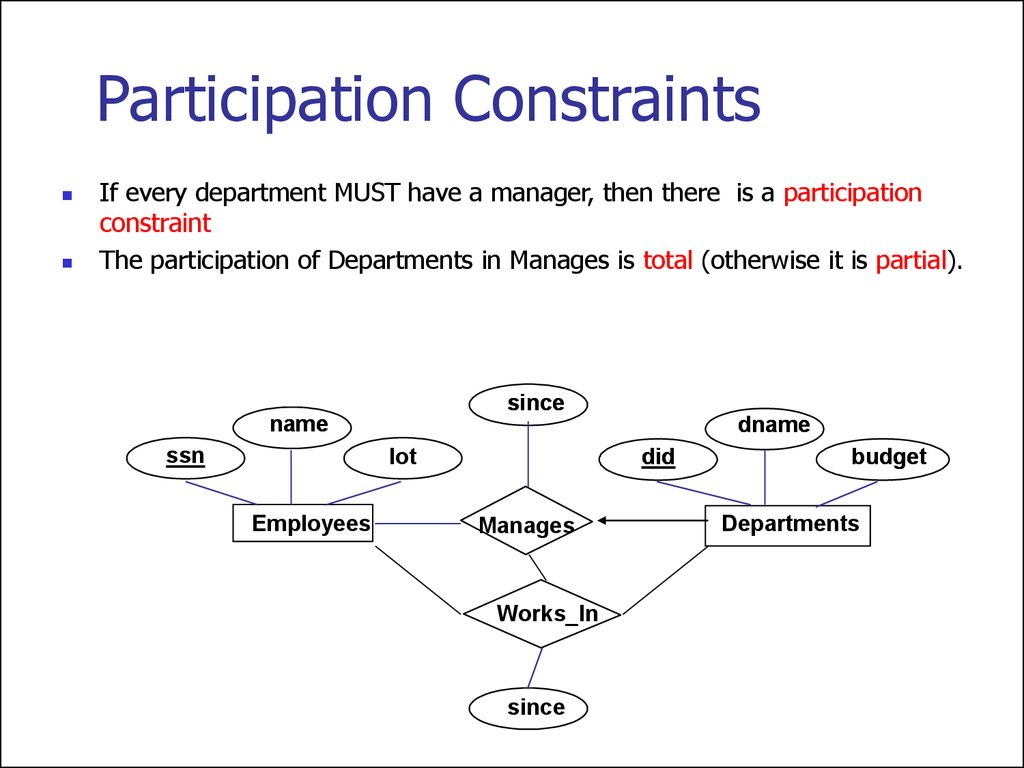 Entity relationship model lecture 1 participation constraints if every department must have a manager then there is a participation constraint the participation of departments in manages is ccuart Gallery