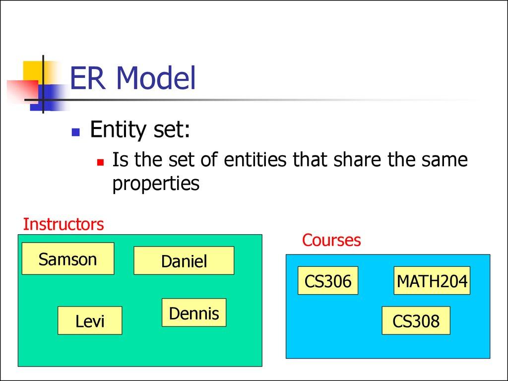 Entity relationship model lecture 1 online presentation er model ccuart Gallery