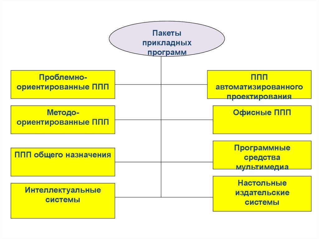 Методо-Ориентированные Пакеты Прикладных Программ ...