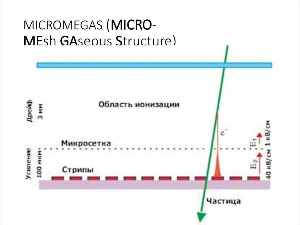 MICROMEGAS (MICRO-MEsh GAseous Structure)