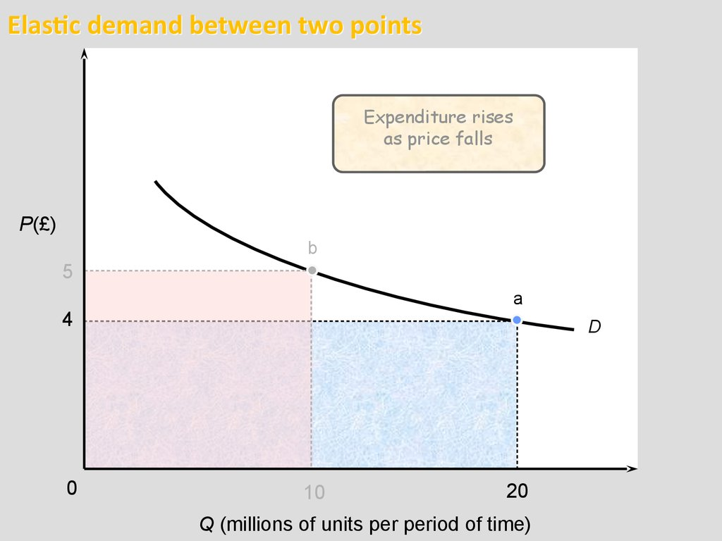 elastic demand Elasticity the price elasticity of demand measures the sensitivity of the quantity demanded to changes in the price demand is inelastic if it does not respond much to price changes, and elastic if demand changes a lot when the price changes • necessities tend to have inelastic demand.