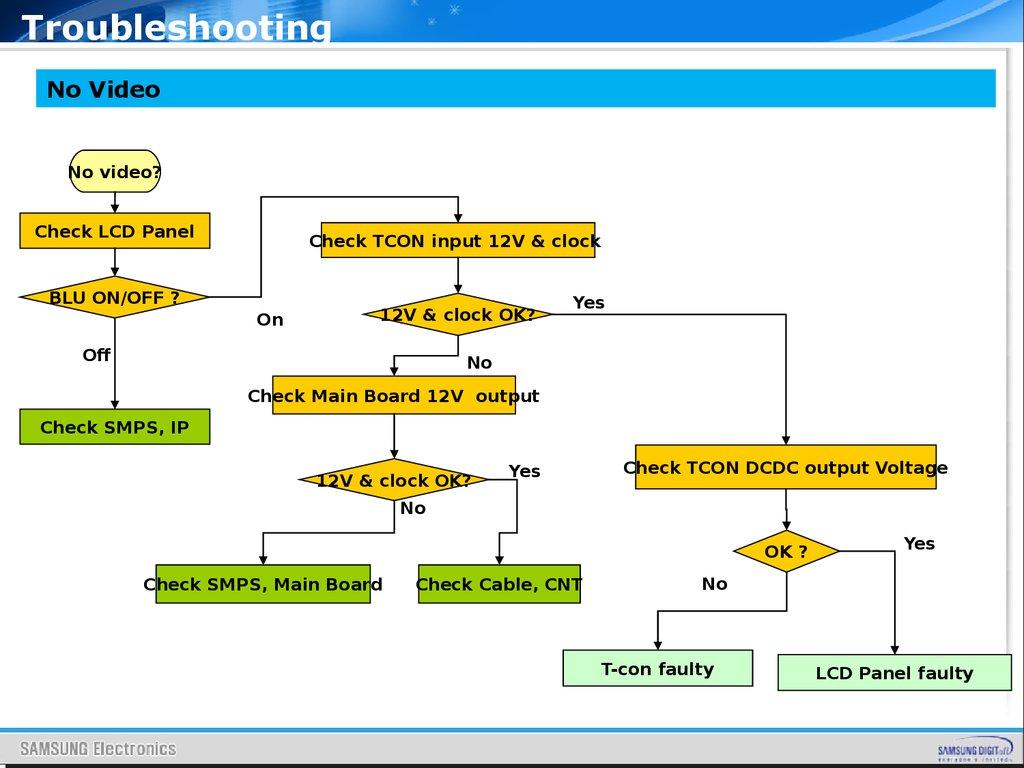 Samsung Training Manual For LED TV ES7000 Series - online