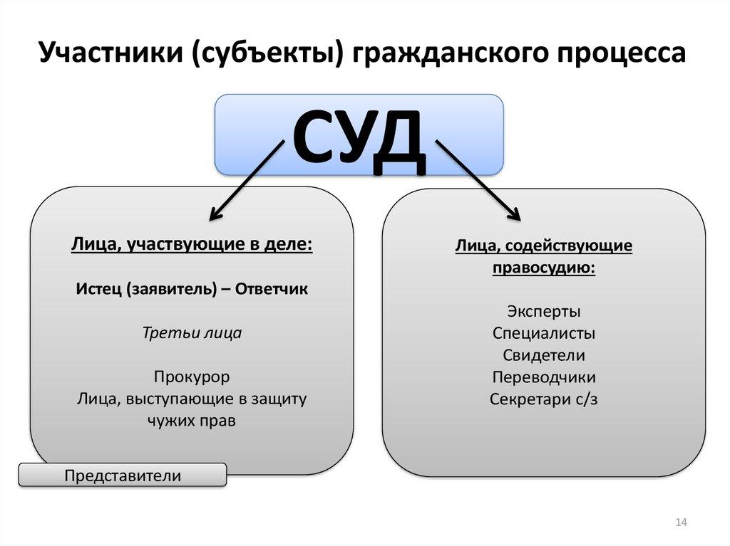 лица, участвующие в деле. состав лиц. права и обязанности.шпаргалка