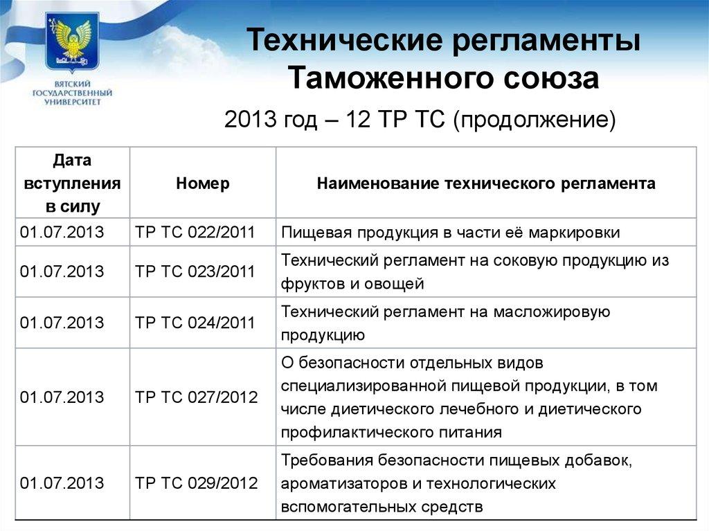 Тр Тс 023 2011 На Соковую Продукцию