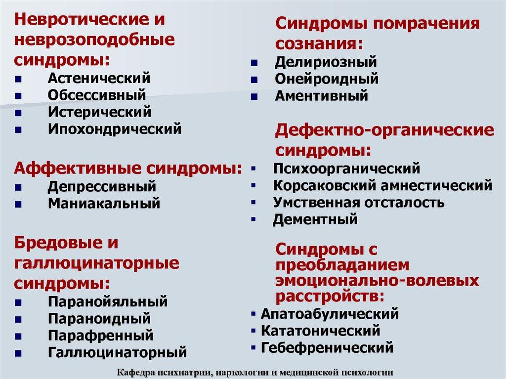 Синдромы наркологии наркологические клиники в архангельске