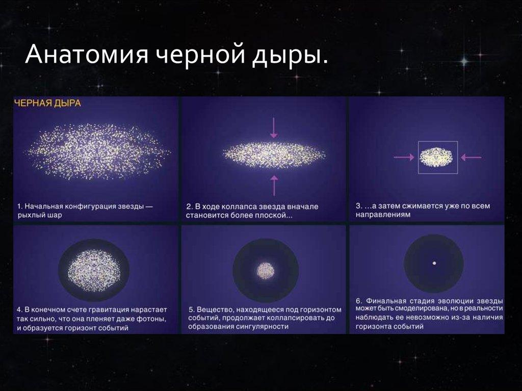 внешнее строение черной дыры фото поможет