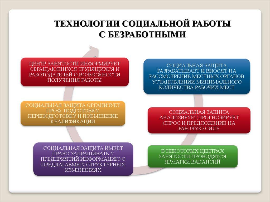 Технология социальной работы с безработными курсовая 9478