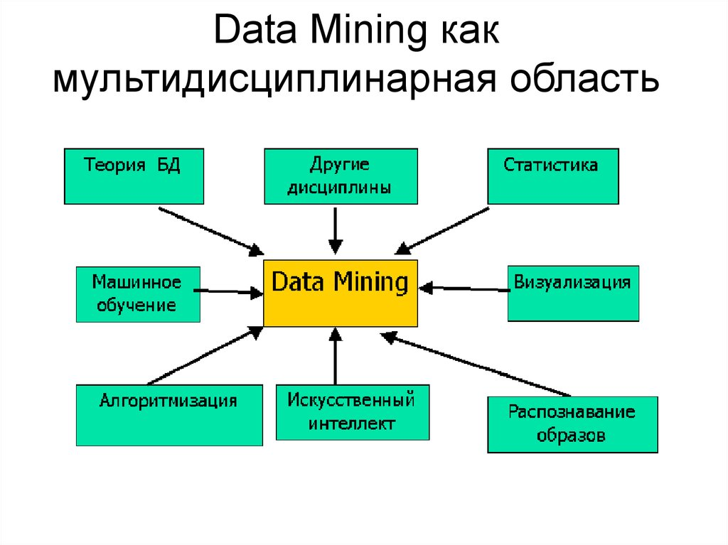 data mining presentation Final presentations : final project in : top examples for extra credit we are trying something new.