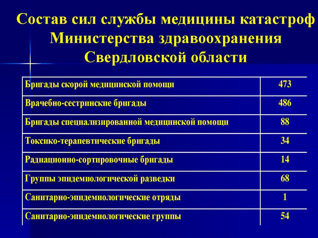 Медицина катастроф сортировочные группы кремлевская медицина клинический вестник требования к статьям